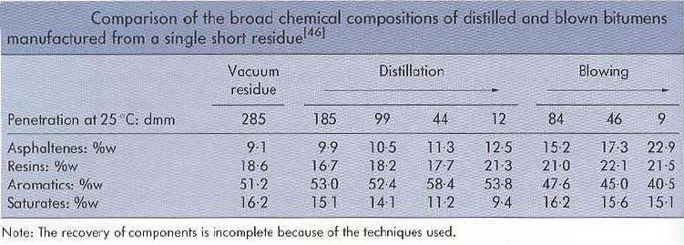 coparison-of-the-broad-chemical-composition-of-distilled-and-blown-bitumens-manufactured-from-a-single-short-residue
