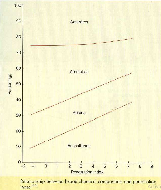 رابطه بین گستره ترکیبات شیمیایی و شاخص نفوذ بیتومن