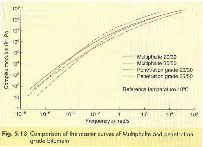 513comparison-of-the-master-curves-of-multiphalt