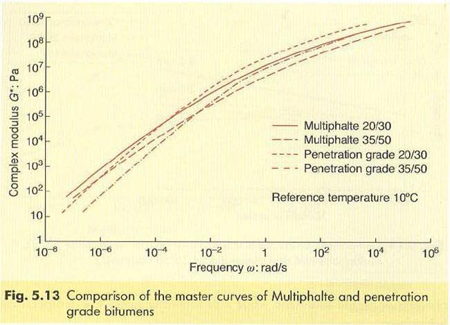 513comparison-of-the-master-curves-of-multiphalt