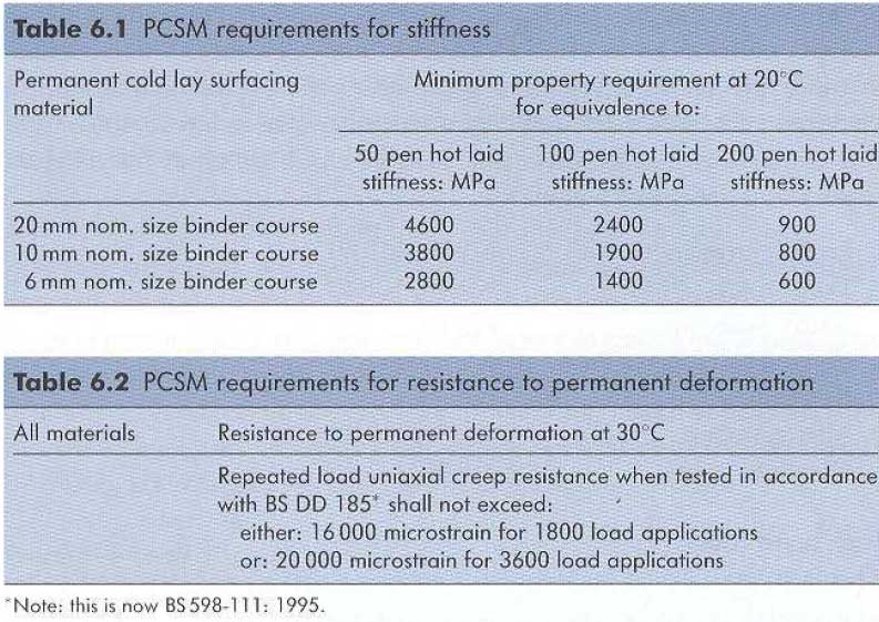HAUC-PCSM-requirements-for-stiffness