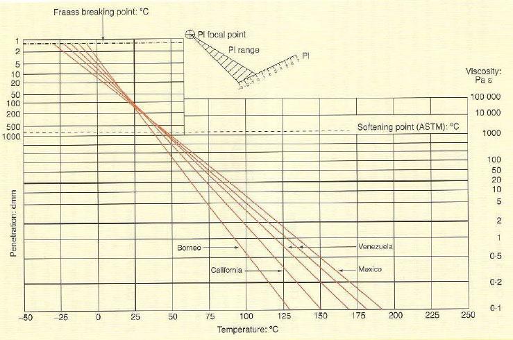 نمودار اطلاعات آزمون مقایسه چندین قیر با نفوذ 100 تهیه شده از منابع مختلف