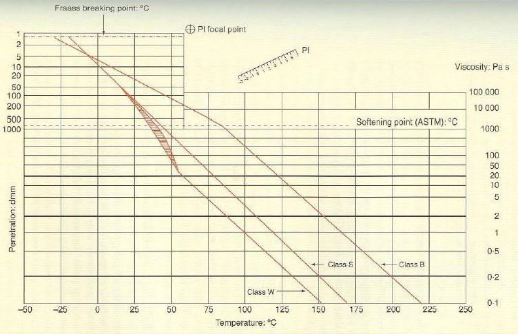 نمودار اطلاعات آزمون مقایسه قیرهای کلاس S, B و W