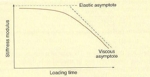 مدول های سختی به عنوان تابعی از زمان بارگذاری یا فرکانس