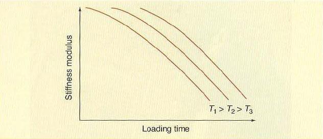مدول سختی به عنوان تابعی از زمان بارگذاری در دماهای مختلف