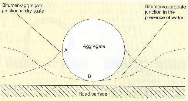 شکل 1: انقباض سطح مشترک قیر/آب در حضور آب