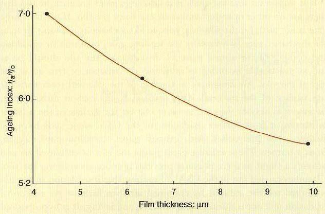 شکل 3: تاثیر ضخامت فیلم قیر بر شاخص پیرشدگی