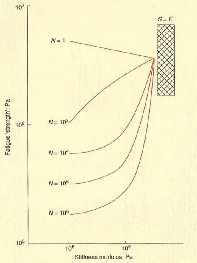 شکل 27: مقاومت خستگی به عنوان تابعی از مدول سختی