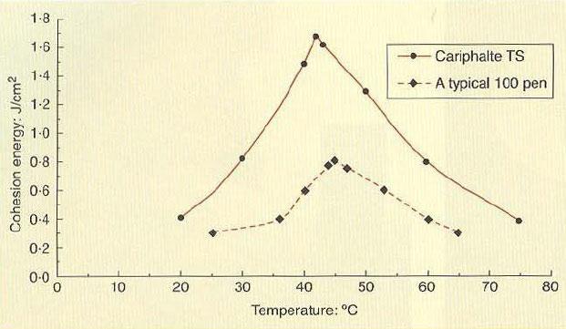 شکل 31: مقایسه منحنیهای پیوستگی برای قیر نفوذی و قیر اصلاحشده با پلیمر
