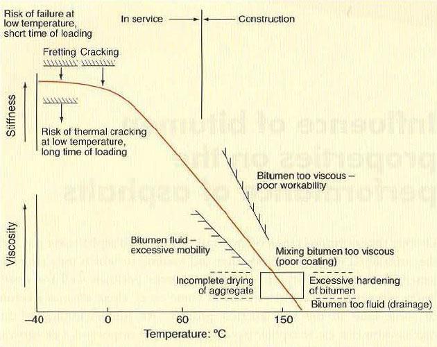 شکل 1: خواص قیرهای گرید نفوذی در هنگام ساختوساز و سپس در زمان سرویس