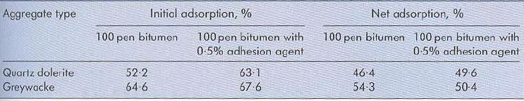 جدول 2: جذب خالص و اولیه بهدستآمده از بایندرهای مختلف