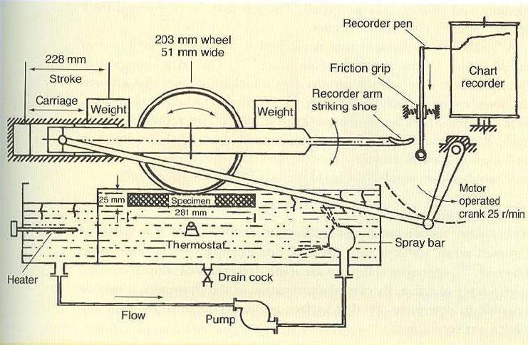 شکل 3: تجهیزات آزمون غوطه وری اثر چرخ