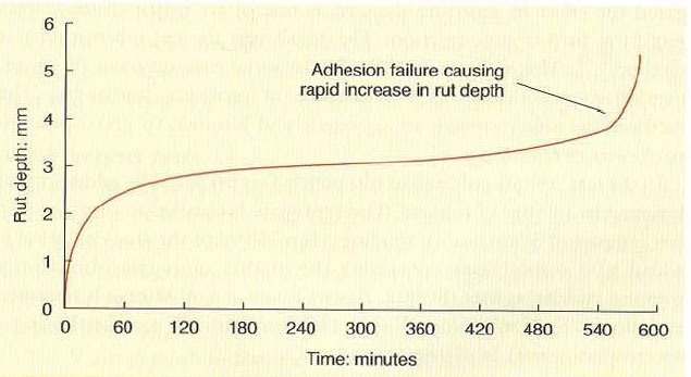 شکل 4: نمودار عمق شیار غوطهوری معمولاً شکست چسبندگی را نشان میدهد