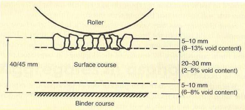 شکل 18: فشردهسازی لایه سطح آسفالت گرم کوب تحت شرایط آب و هوایی نامطلوب