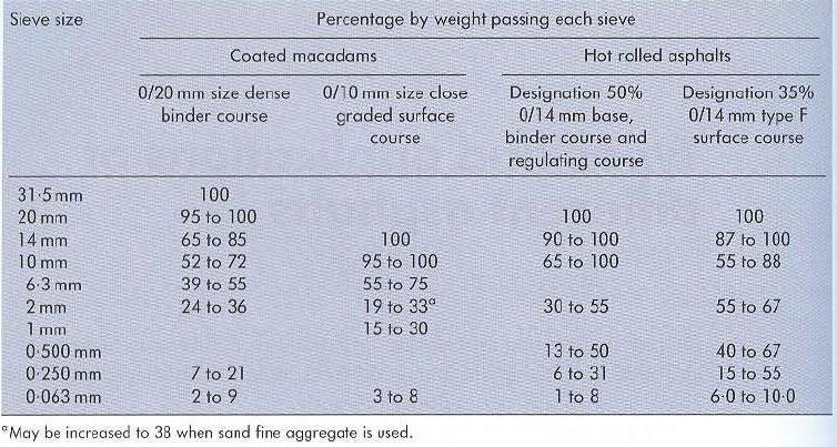جدول 1: درجهبندی برای آسفالتهای متداول
