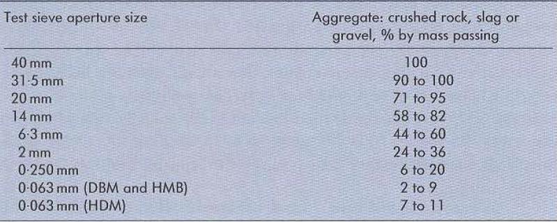جدول1 دانهبندی دستورالعمل مخلوط متراکم با سایز 32/0 میلیمتر