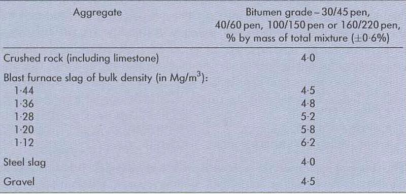 جدول 2 مقدار و نوع قیر بهکاررفته برای دستورالعمل مخلوط متراکم با سایز 32/0 میلیمتر