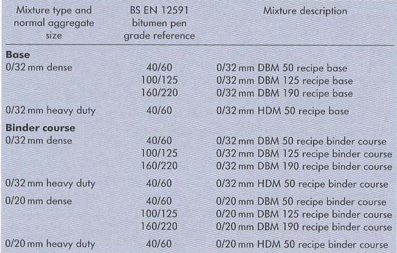 جدول 3 واژگان بهکاربرده شده برای توصیف دستورالعمل مخلوط متراکم گروه 1 و گروه 2