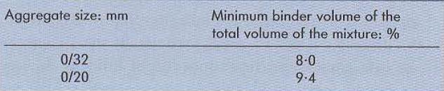 جدول شماره 9 تناسب بین دانهبندی ذرات و حجم بایندر-شرکت فیدار اصفهان-طراحی بیس و بایندر ماکادام پوششی (آسفالت بتنی)