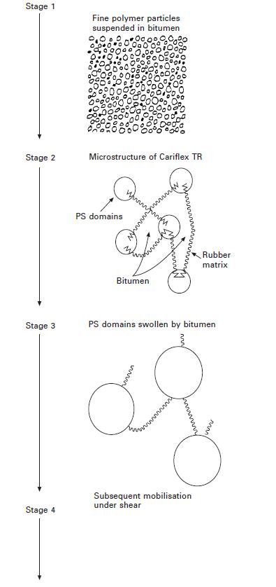مراحل مخلوط شدن SBS در قیر-Bull و Vonk 1988