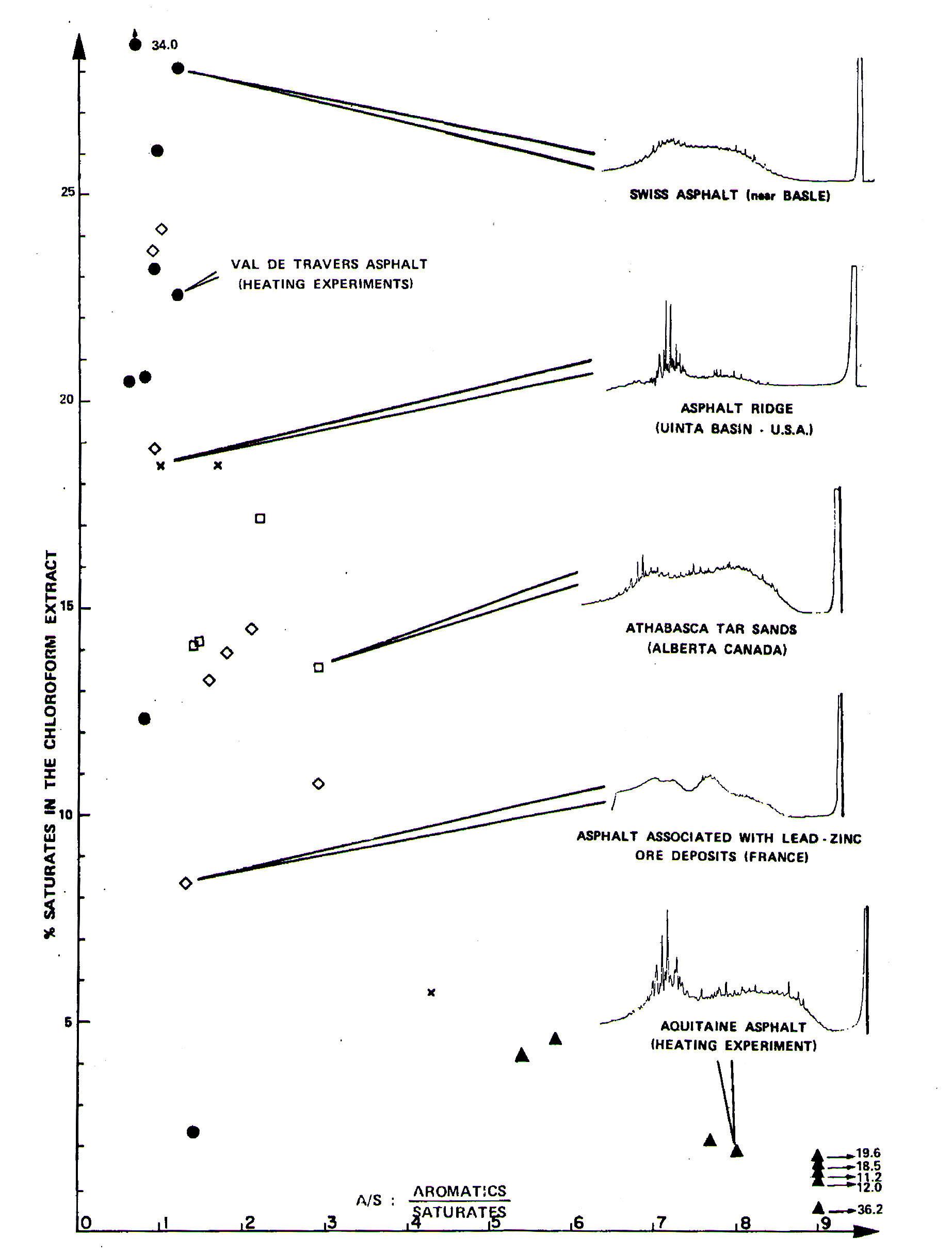 شکل شماره 1 – رابطه بین محتوی اشباع در کلروفرم استخراج شده و نسبت آروماتیک/ اشباع برای آسفالت های طبیعی مختلف . =آسفالت سوییس =آسفالت ناحیه آکیتن =ماسه های قیری آتاباسکا =آسفالت های همراه با باریت یا روی X=دیگر آسفالت ها(ترینیداد،ایالات متحده آمریکا،جنوب غربی آفریقا)