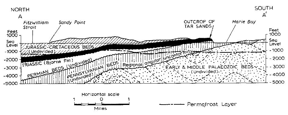مقطع عرضی شمالی جنوبی نشان دهنده مشخصات زمین شناسی ماسه قیری جزیرهMelville کانادا