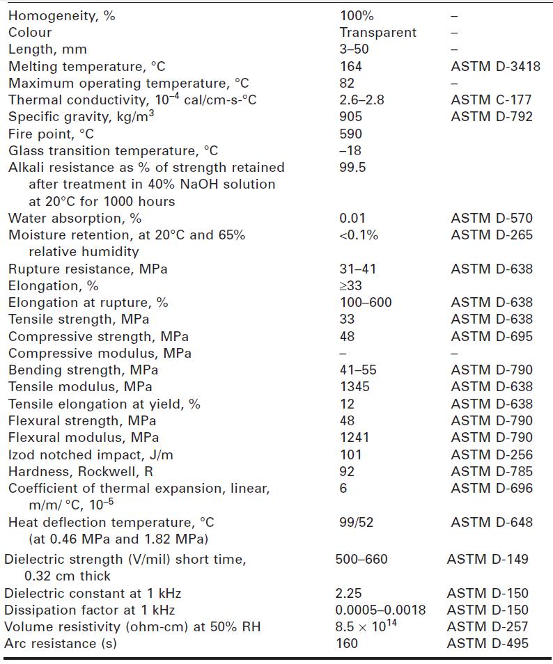 جدول شماره 2-6 خواص مواد الیاف پلیپروپیلن استفادهشده در مطالعات اصلاحی بر مبنای روش خشک