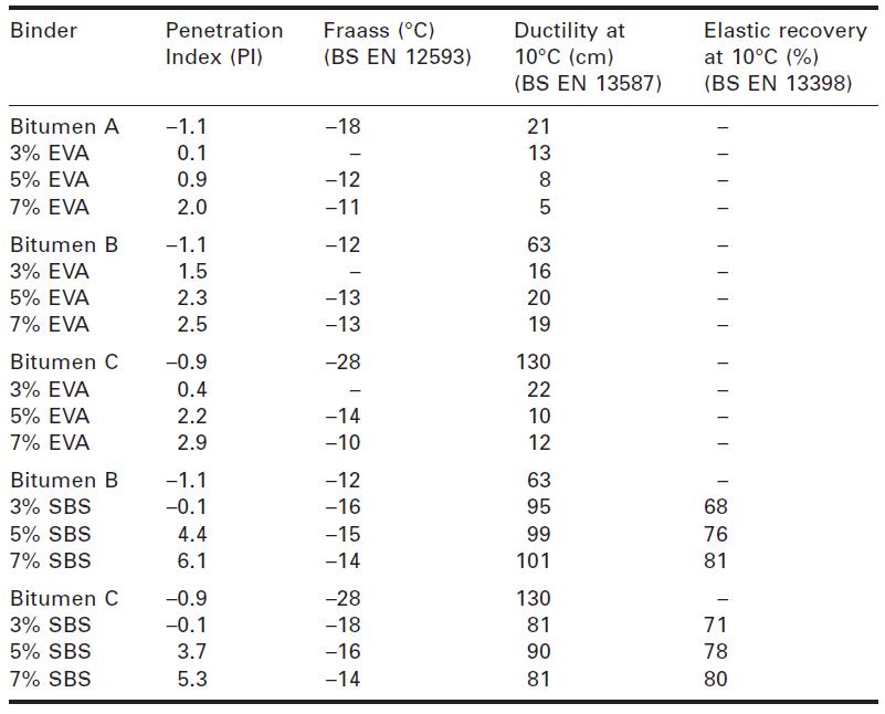 جدول شماره 2-8 تغییرات در خصوصیات بایندرهای معمول اصلاحشده با پلیمرهای اصلاحکننده EVA و SBS