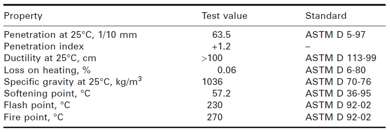 جدول شماره 3-6 خواص فیزیکی قیر