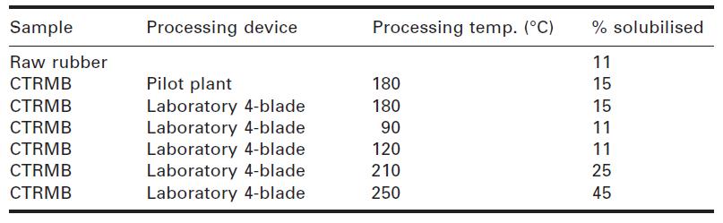 جدول شماره 4-5 محتوای لاستیک حلشده در نمونههای مطالعه شده قیرهای اصلاحشده