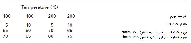 جدول شماره 1-4 درصد تورم لاستیک در قیر (ضخامت لاستیک 85/0 میلیمتر)(تورم بهعنوان درصد افزایش حجم لاستیک است). منبع Gawel و همکاران 2006