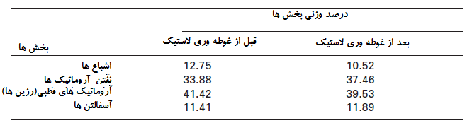 جدول شماره 2-4 ترکیبات عمومی قیر با گرید 100/70(تولیدشده از نفت خام روسیه) قبل و بعد از غوطهوری لاستیک. اقتباس از Gawel و همکاران 2006