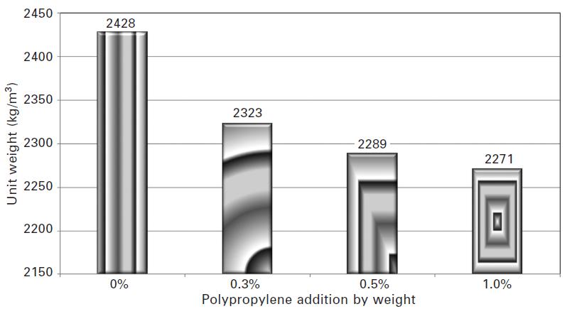 شکل شماره 2-6 اثر افزودن الیاف پلیپروپیلن بر مقدار واحد وزن