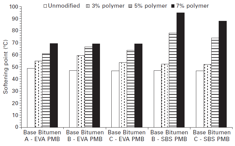شکل شماره 4-8 مقادیر نقطه نرمی برای قیرهای اصلاحنشده و اصلاحشده با پلیمرهای EVA و SBS