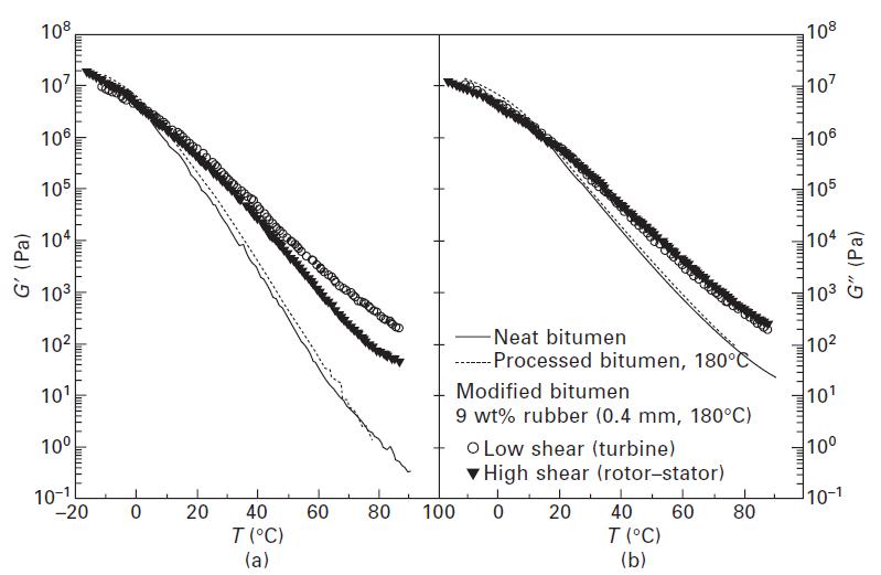 شکل شماره 5-5 سیر تکاملی (a) مدول ذخیرهسازی و (b) مدول اتلاف با درجه حرارت در 1 هرتز برای قیر اصلاحنشده و CTRMB های فرآوری شده در دستگاههای مختلف در 180 درجه سانتی گراد