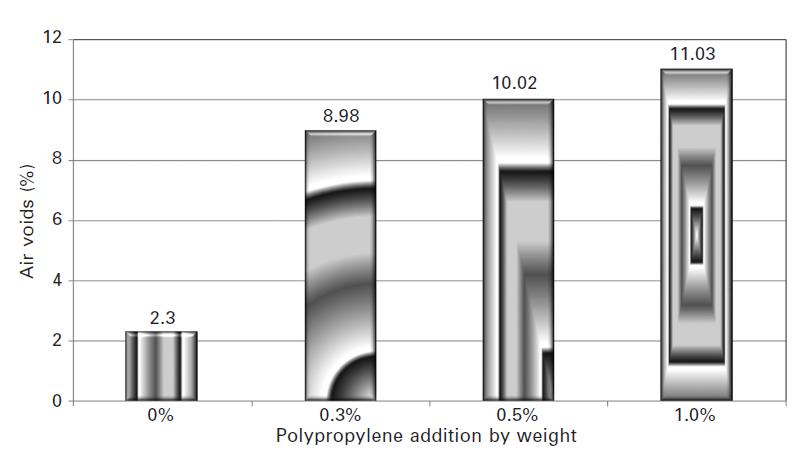 شکل شماره 5-6 اثر افزودن الیاف پلیپروپیلن بر مقدار حفرات هوا (Va)