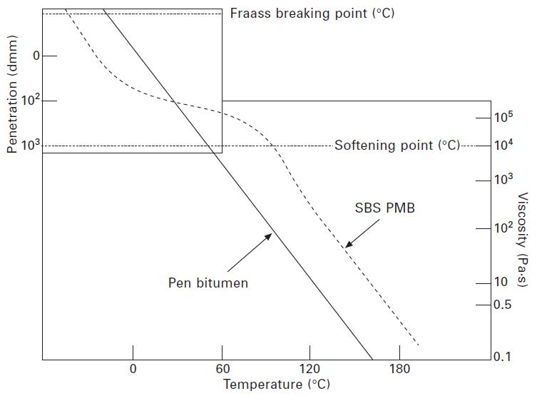 شکل شماره 5-8 رابطه ویسکوزیته-درجه حرارت برای پلیمرهای اصلاحکننده قیر