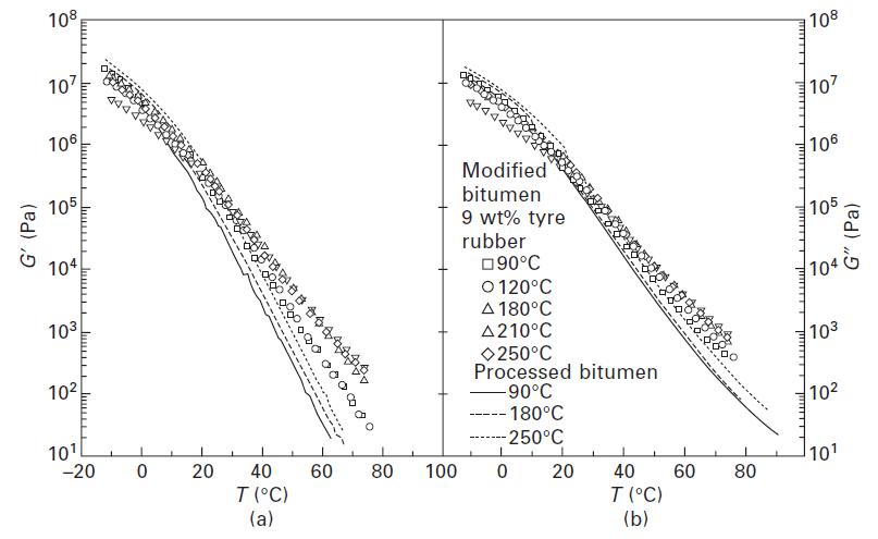 شکل شماره 6-5 سیر تکاملی (a) مدول ذخیرهسازی و (b) مدول اتلاف با درجه حرارت در 1 هرتز برای قیر اصلاحنشده و CTRMB های فرآوری شده در دماهای مختلف
