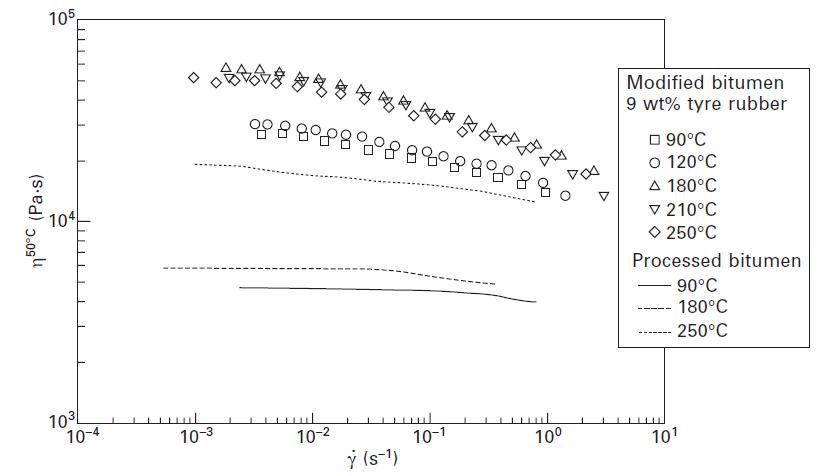 شکل شماره 7-5 منحنی جریان ویسکوز در 50 درجه سانتی گراد برای قیر دستنخورده و CTRMB های فرآوری شده در درجه حرارتهای مختلف