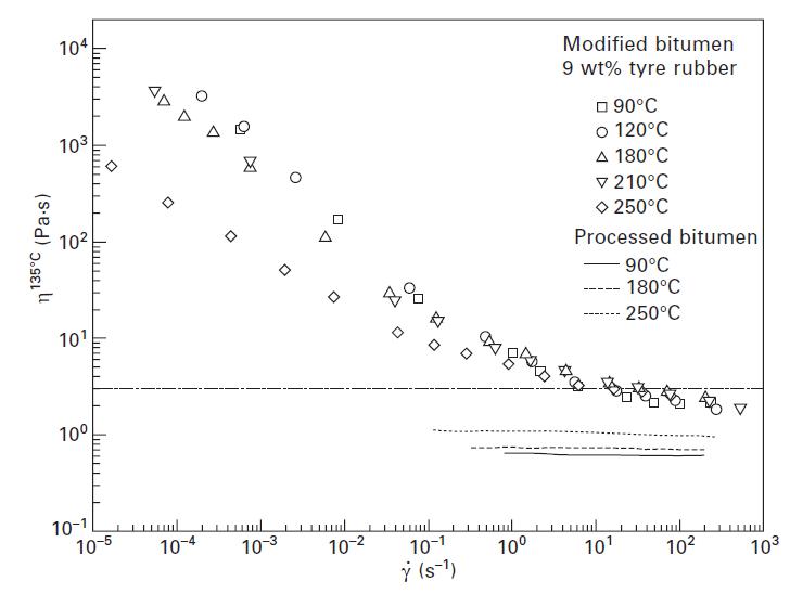 شکل شماره 8-5 منحنی جریان ویسکوز در 135 درجه سانتی گراد برای قیر دستنخورده و CTRMB های فرآوری شده در درجه حرارتهای مختلف