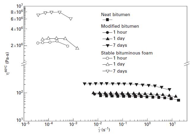 شکل شماره 14-3 منحنی جریان ویسکوز در 60 درجه سانتی گراد برای قیر اصلاحشده با 10 درصد وزنی MDI-PPG و فوم قیری (تولیدشده با 10 درصد وزنی MDI-PPG و 2 درصد وزنی آب) بهعنوان تابعی از زمان پخت در 90 درجه سانتی گراد. اقتباس از Izquierdo و همکاران 2010
