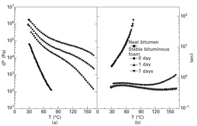 شکل شماره 15-3 آزمایش رفتوبرگشت دما در نوسانات برشی در 10 rad/s برای فوم قیری (اصلاحشده با 10 درصد وزنی MDI-PPG و 2 درصد وزنی آب)، سیر تکاملی مدول برشی مجتمع (a) و تانژانت اتلاف (b) بهعنوان یک تابع زمان پخت در دمای 90 درجه سانتی گراد. اقتباس از Izquierdo و همکاران 2010