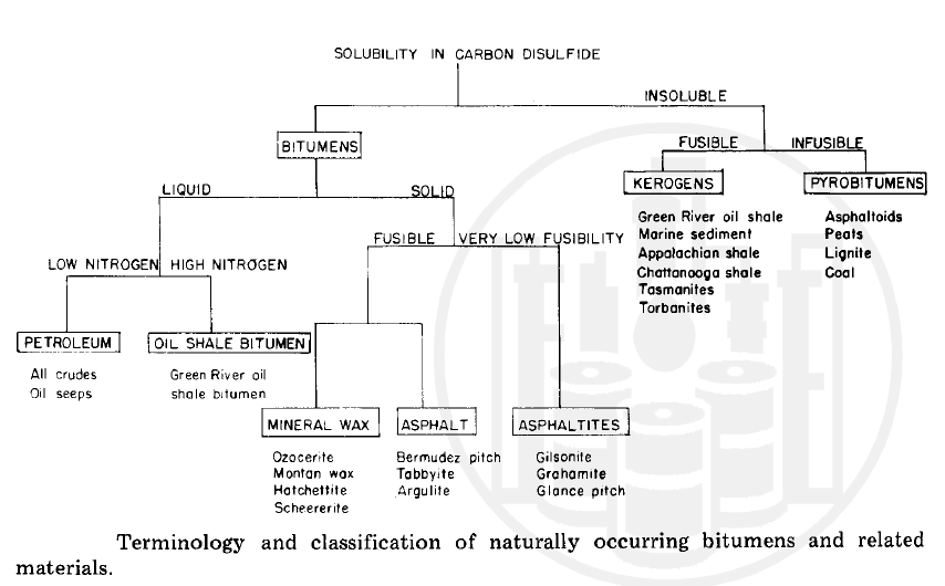 Terminology and calssification of naturally occurring bitumen and related materials