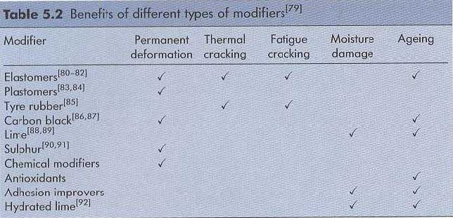 benefits of different types of modifier